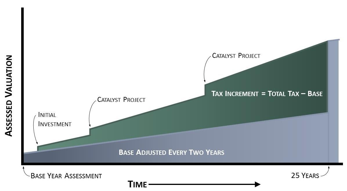 Photo of Tax Increment Financing Graph for Urban Renewal Authority